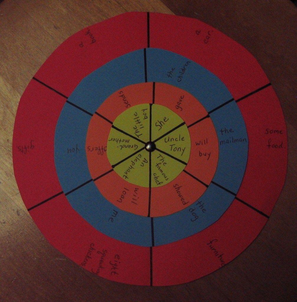 Sentence Structure Wheel Sentence structure, Teaching