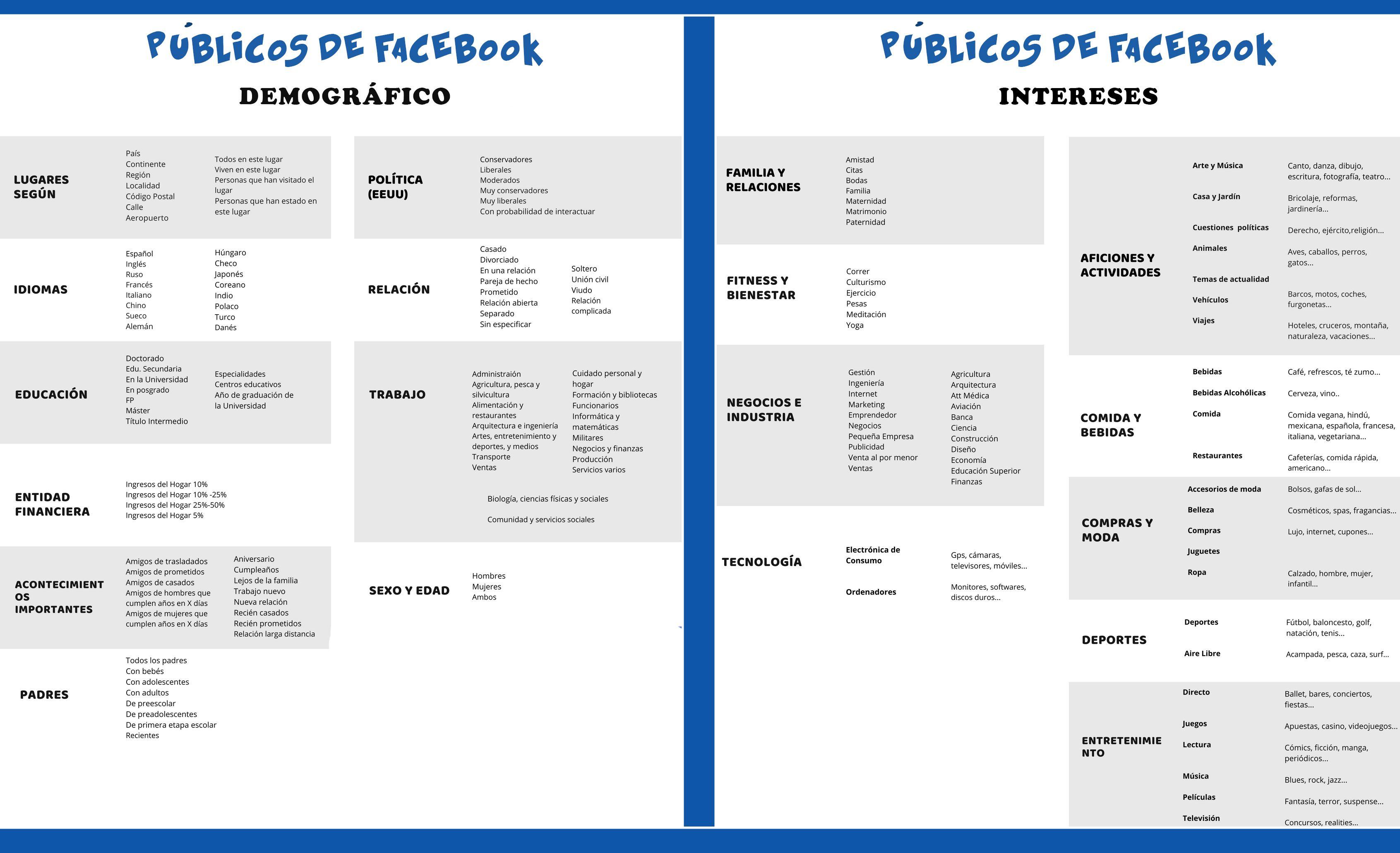 Guia Actualizada De Posibilidades De Segmentacion En Facebook Segun Demografia Intereses Y Comportamiento Marketing Facebook Publicidad