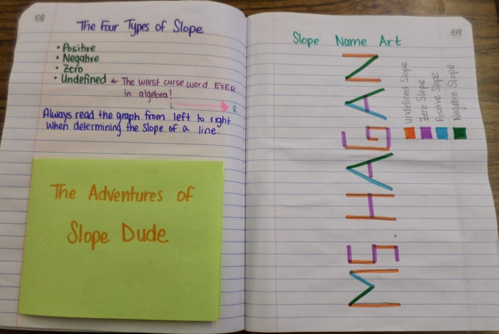 Four Types Of Slope Adventures Of Slope Dude Slope Name