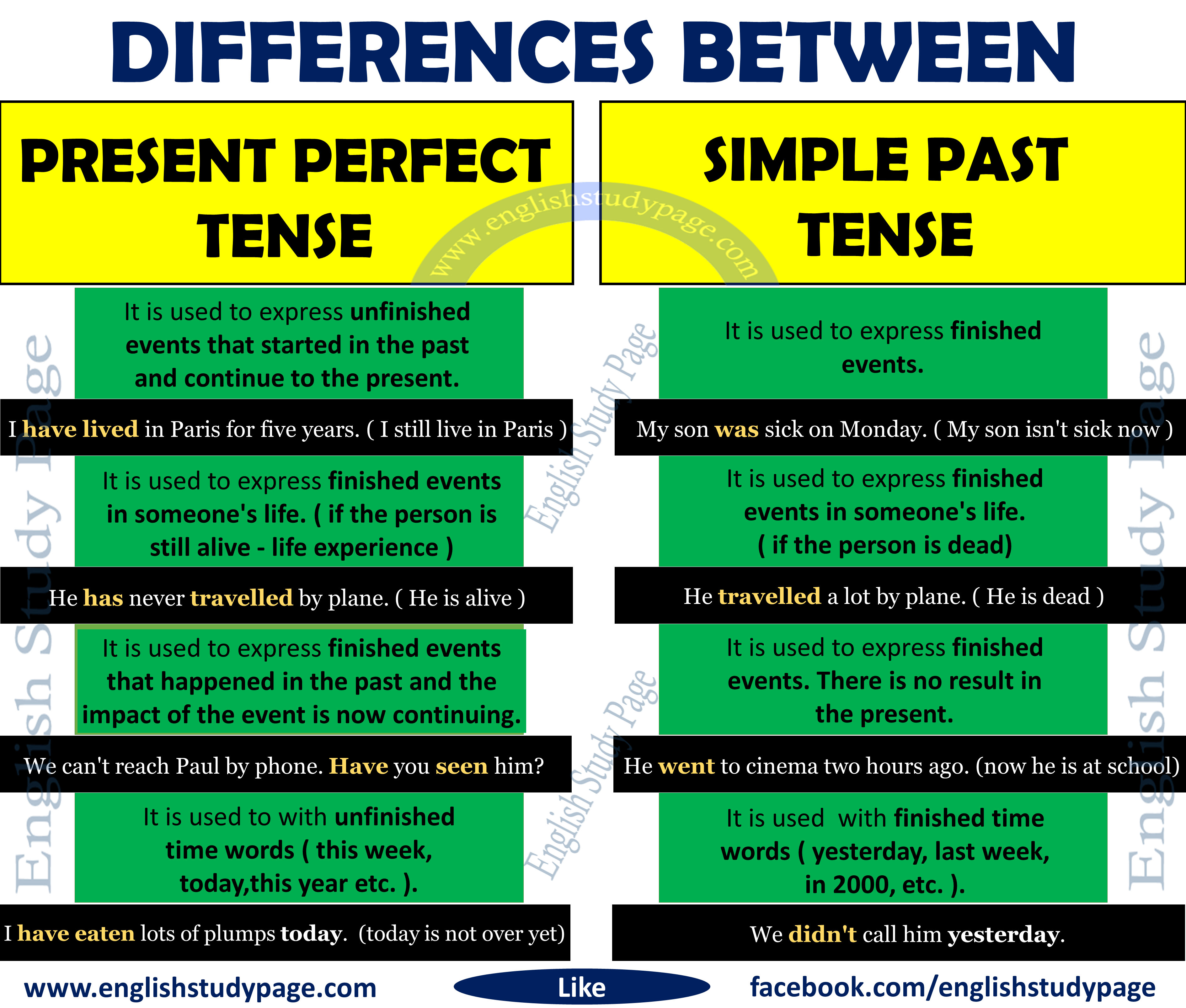 Differences Between Present Perfect Tense And Simple Past