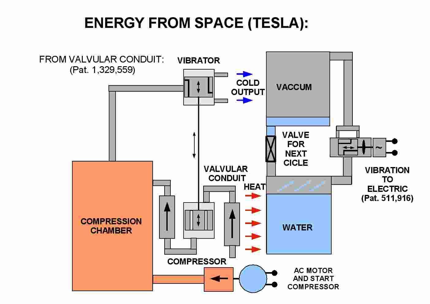 the problem of increasing human energy tesla nikola