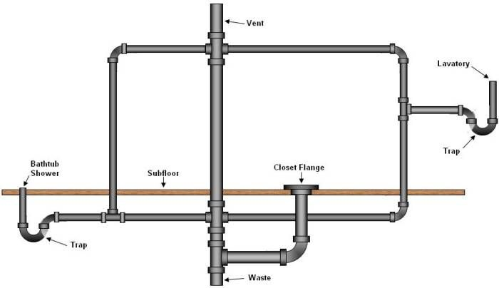 Basic basement toilet shower and sink plumbing layout for Toilet drain pipe