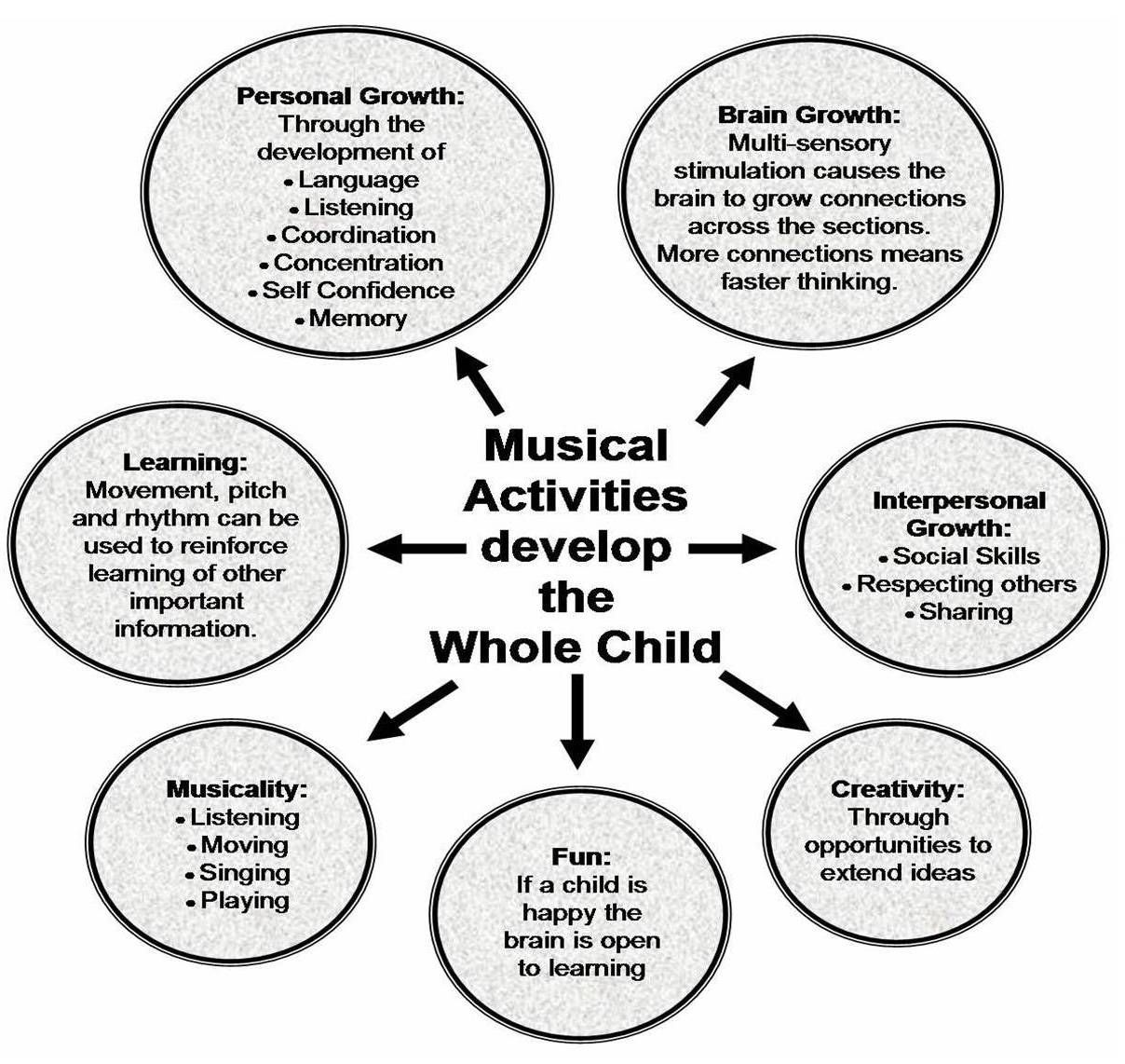 'Teaching the arts every day in the core curriculum of