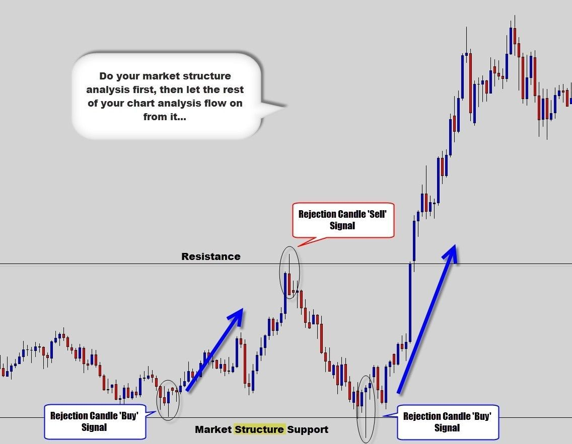 money trading make candles by