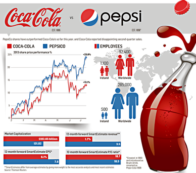 How PepsiCo and Coca-Cola's shares have performed   Pepsi