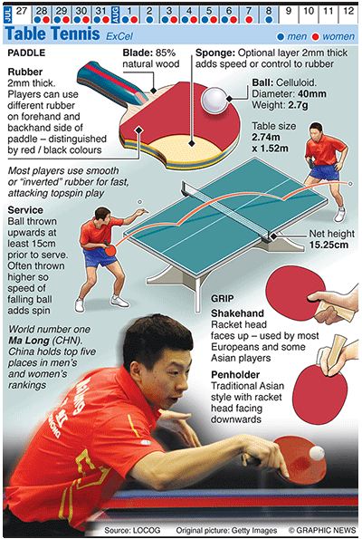 Olympicsgraphicsballgames Olympics 2012 Table Tennis Tennis Learningtoplaytennis Table Tennis Table Tennis Game Tennis Posters