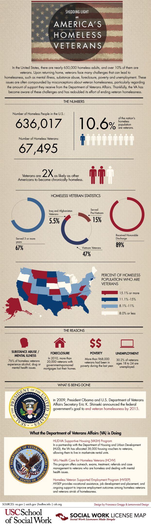 Shedding Light on America's Homeless Veterans [Infographic]: http://msw.usc.edu/mswusc-blog/shedding-light-on-americas-homeless-veterans-infographic/