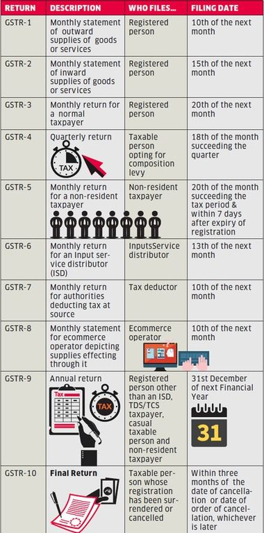 Free Gst Software For Indian Smes Business Owners And Sohos
