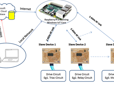Raspberry Pi Wireless Home Automation With Azure DB Support