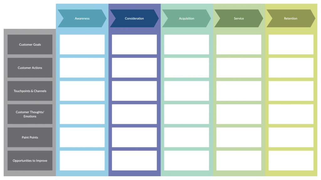 You Can Use A Customer Journey Map Here To Properly Analyze What