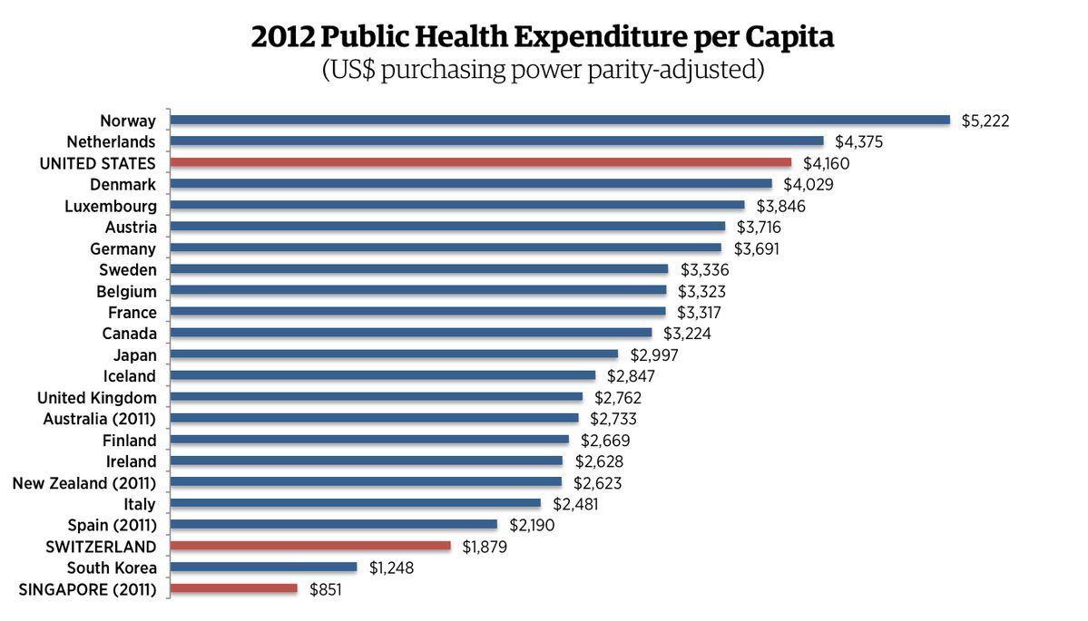 Konservativer Think Tank 10 Lander Mit Universeller Gesundheitsversorgung Haben Freiere Volkswirtschaften Als Die Usa Health Insurance Health Care Health Care Insurance