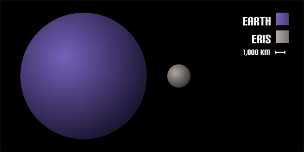 Eris is the the most massive dwarf planet and is also the furthest ...