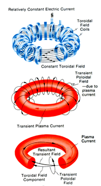 Magnetic confinement fusion - Wikipedia | Physics | Arc