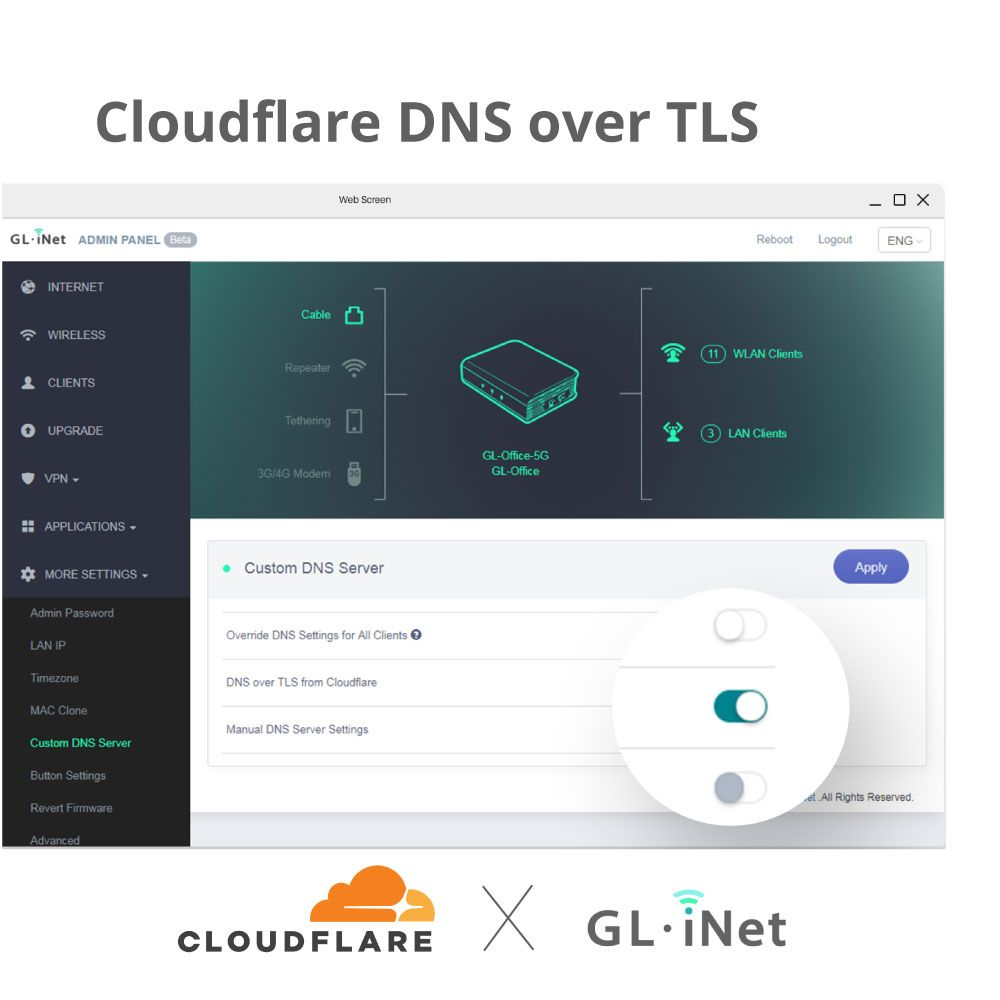 ENCRYPTED DNS WITH CLOUDFLARE Cloudflare DNS over TLS DNS over TLS