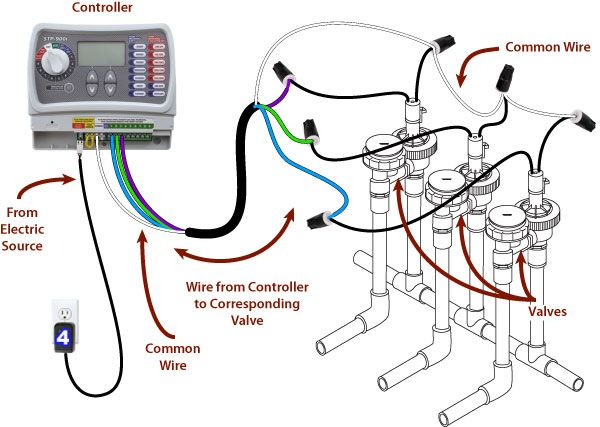 sprinkler system wiring basics refer to the illustration shown above to wire the valves correctly - How To Design An Irrigation System At Home