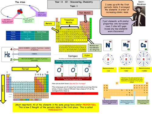 gcse chemistry c2 edexcel revision map new spec