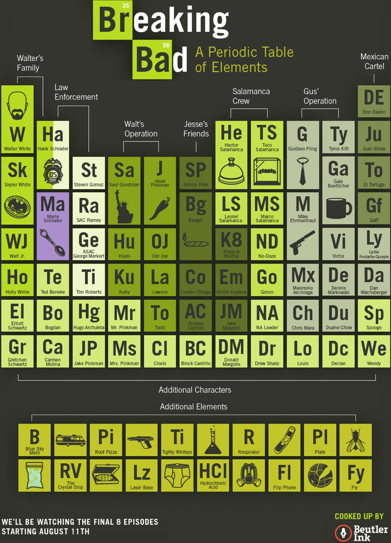 Neon red periodic table wallpaper periodic table urtaz Images