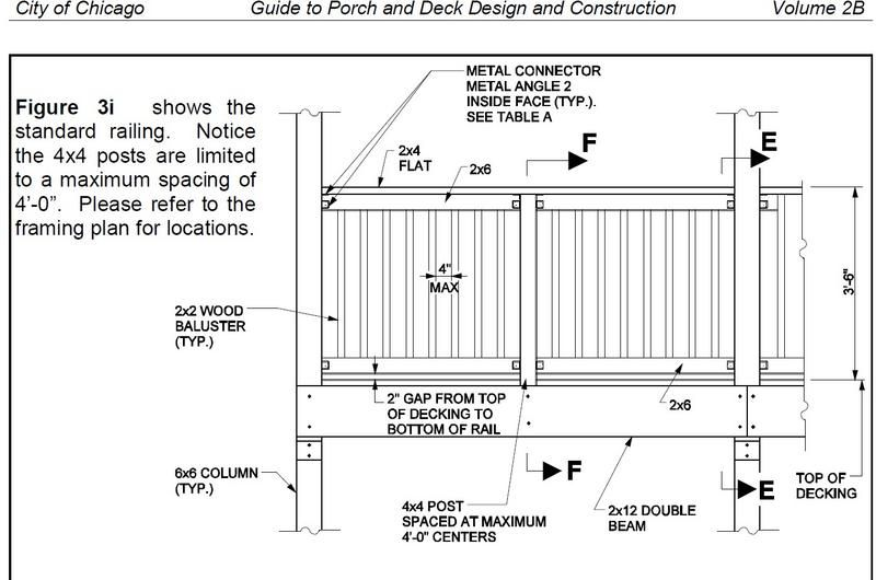 Upstairs Guard Rail Design Wood Deck Railing Wood Post Harrison House