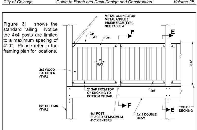 Upstairs Guard Rail Design Wood Deck Railing Wood Post