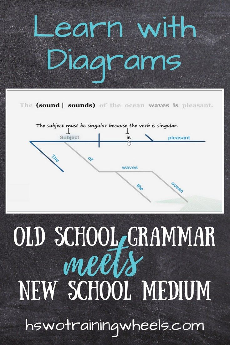 Learn with diagrams old school grammar meets new school medium sentence diagrams are a great way to make the nitty gritty of grammar visual and ccuart Choice Image