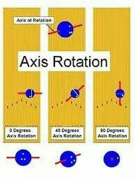 Axis Of Rotation Bowling Bowling Tips Bowling League