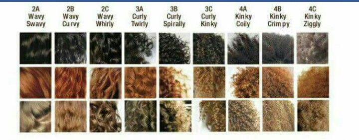Curl Patterns Beauty In 60 Natural Hair Styles Hair Type Hair Classy Curl Pattern