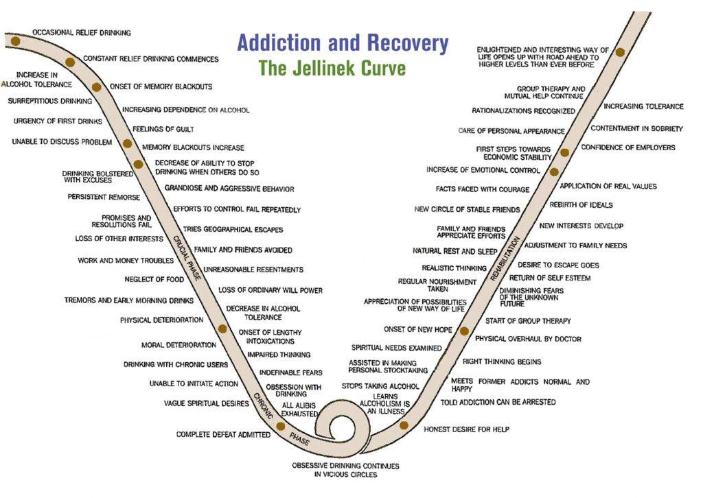 jellinek   Family   Pinterest   Alcohol rehab, Recovery and Sober life
