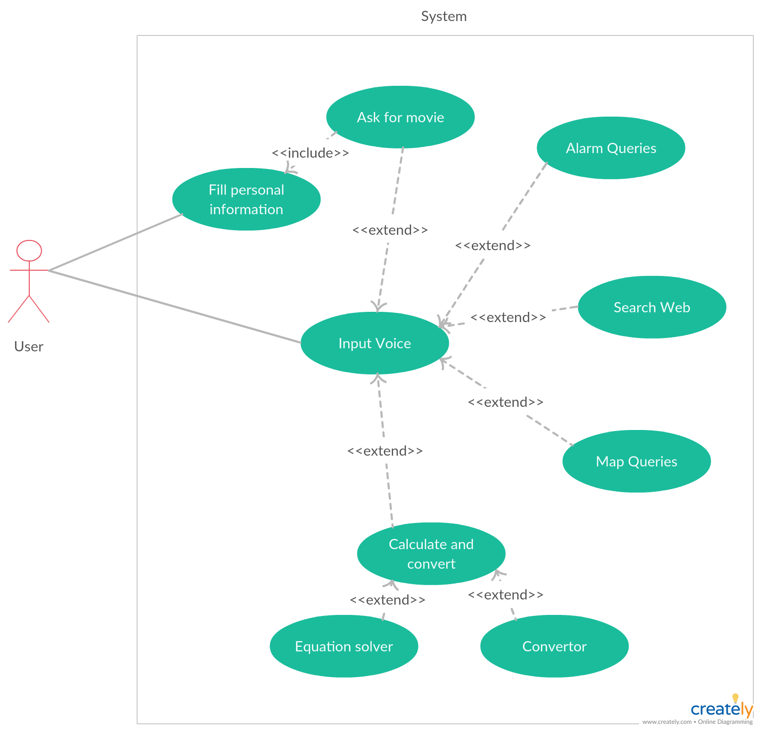 Use Case Diagram Of Virtual Assistant Explore The Diagram And Discover The Virtual Assis Machine Learning Artificial Intelligence Computer Generation Use Case