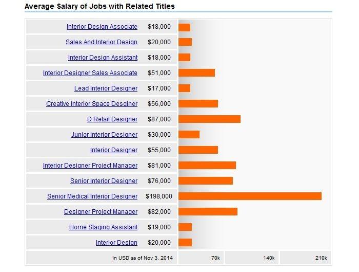 Interior design salary in US is still referring to the billing
