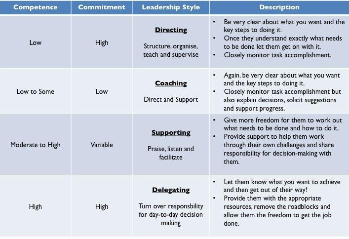 20 Situational Leadership Ideas Leadership Leadership Management Leadership Coaching
