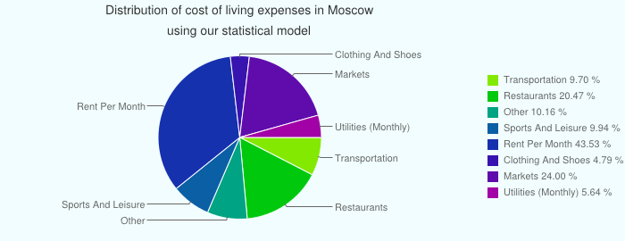 Cost Of Living In Moscow Russia Prices In Moscow Cost Of