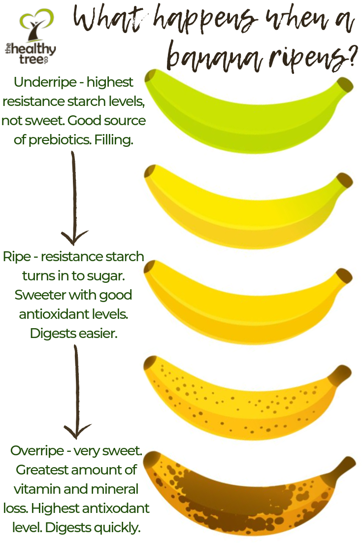 What happens when a banana ripens?