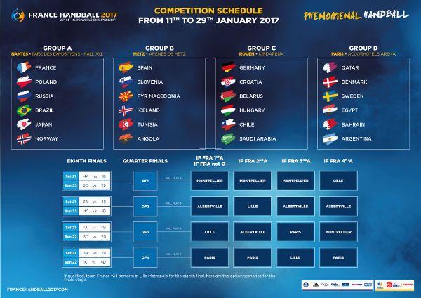 Handball Wm 2017 Frankreich Spielplan Bis Zum Wm Finale