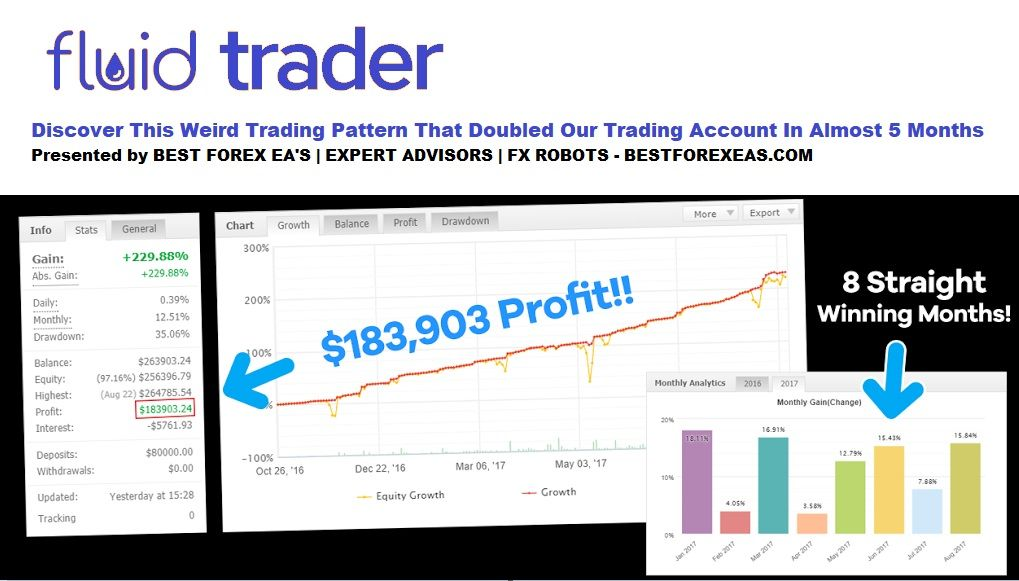 Fluid Trader Ea Review Robot Chart Free Website