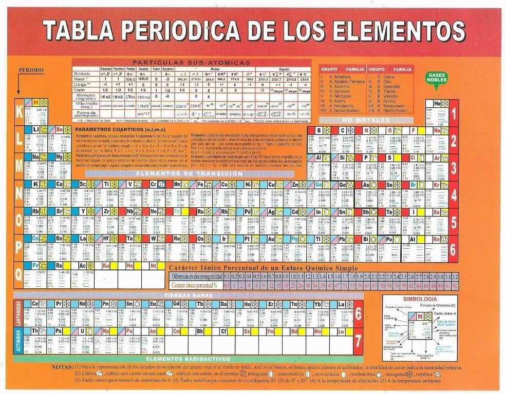Tabla Periodica De Los Elementos Para Imprimir Tabla Periodica Dinamica,  Table Periodica Completa, Table