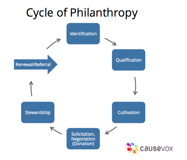 Cycle of philanthropy nonprofit donors come in all shapes and cycle of philanthropy nonprofit donors come in all shapes and sizes read our indispensable guide to donor cultivation cycles and fundraising strategy for maxwellsz