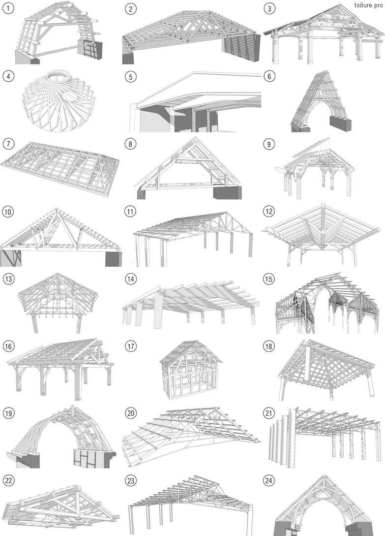 Les différents types et formes de charpentes bois, métallique ou béton.