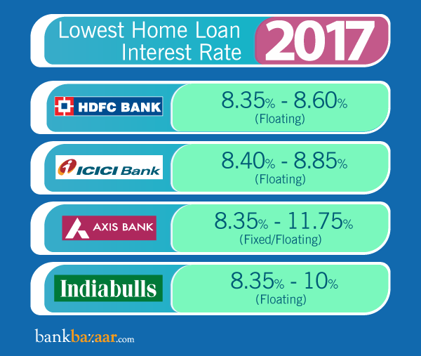 Lowest Home Loan Interest Rate Loan Interest Rates Home Loans Interest Rates