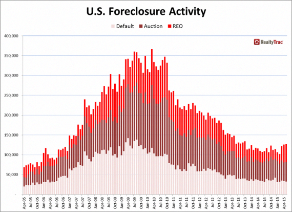 A graph of national foreclosure rates #MortgageFinancing