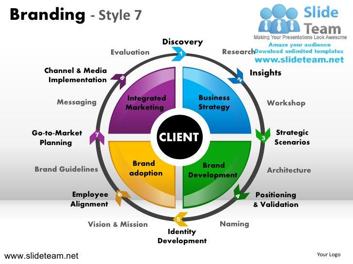 Branding strategy marketing insights strategic messaging design 7 - marketing presentation