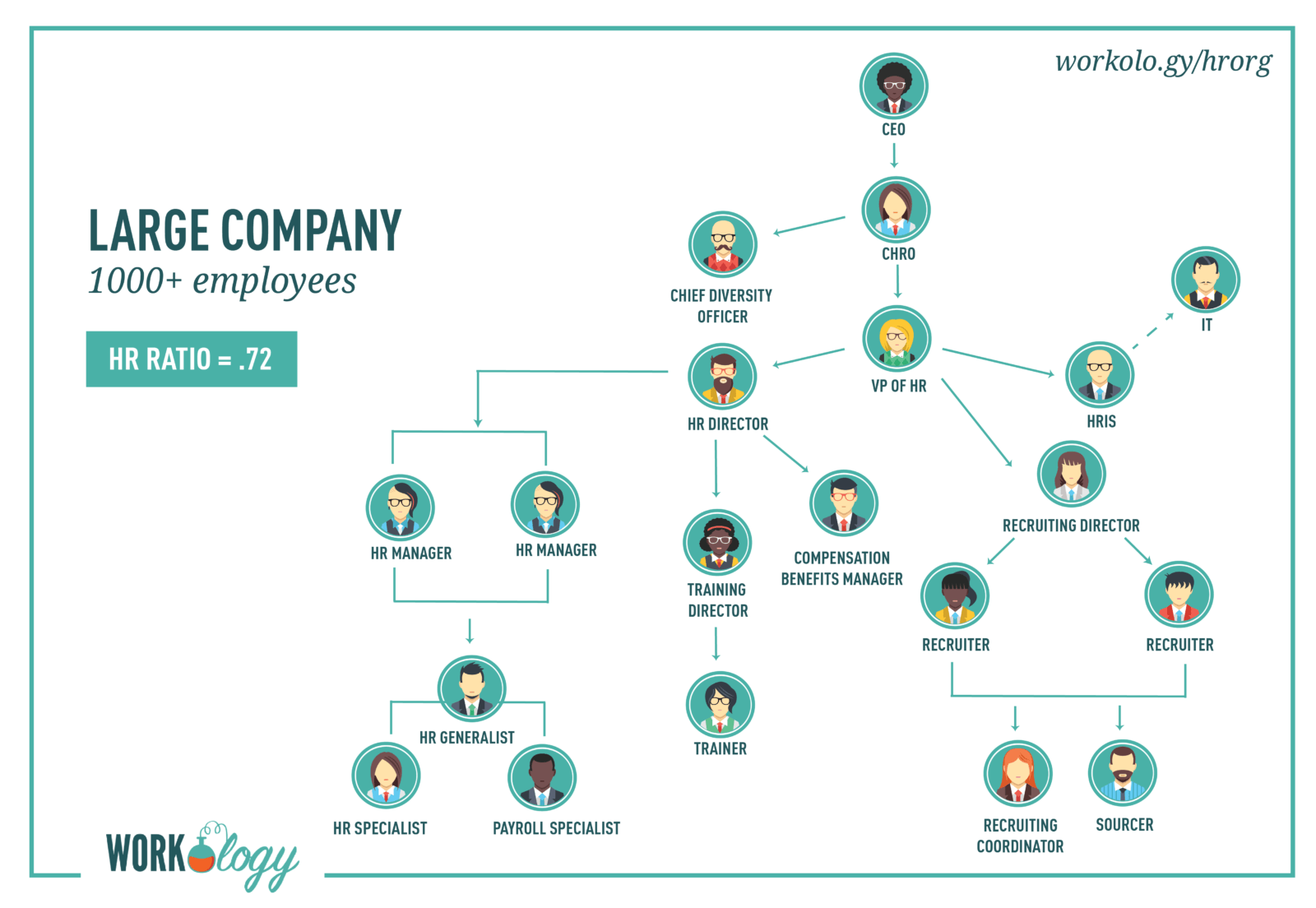 Your Guide to the HR Organizational Chart and Department