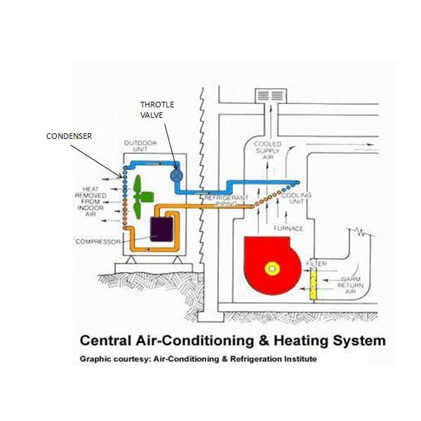 Central Air Conditioners Free Articles Directory Submit