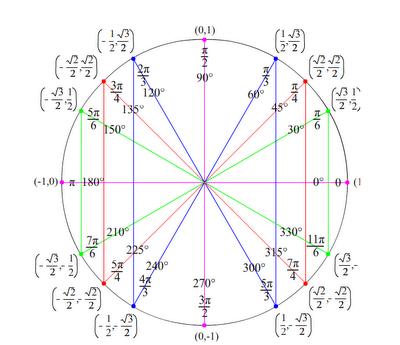 Radian Circle With Coordinates Wednesday 1 25 Solving Identities Using The Conjugate Mathematics Studying Math Teaching Math Trigonometry