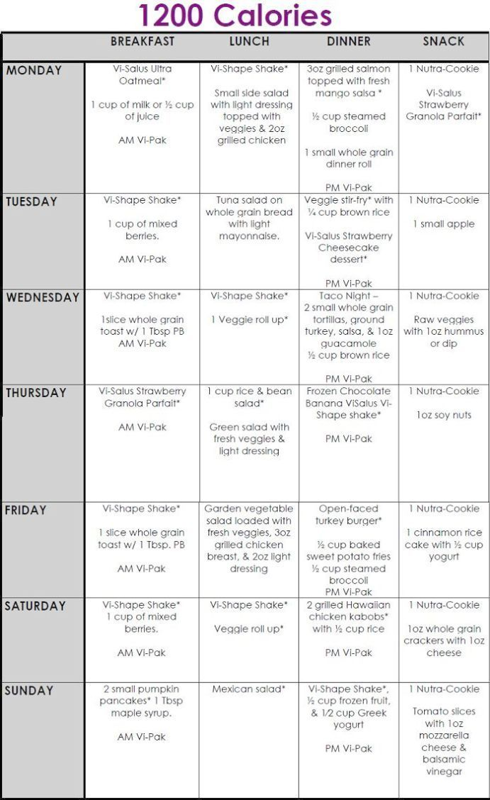 Pin on Weight Loss Diet Plan