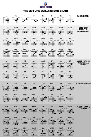 The Ultimate Guitar Chord Chart Ultimate Guitar Chords Guitar Chords Guitar Chord Chart