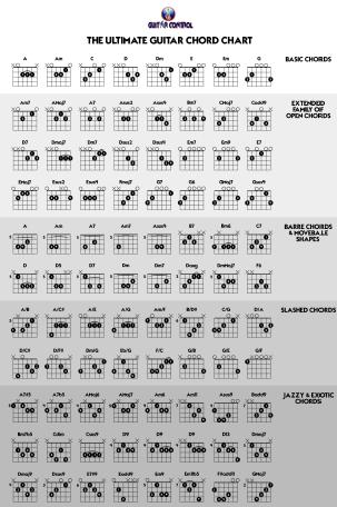 The Ultimate Guitar Chord Chart  Guitar Tab