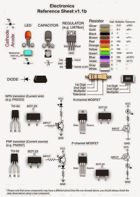 Electronics Reference Sheet Electrical Engineering Blog More - cable electrique exterieur norme