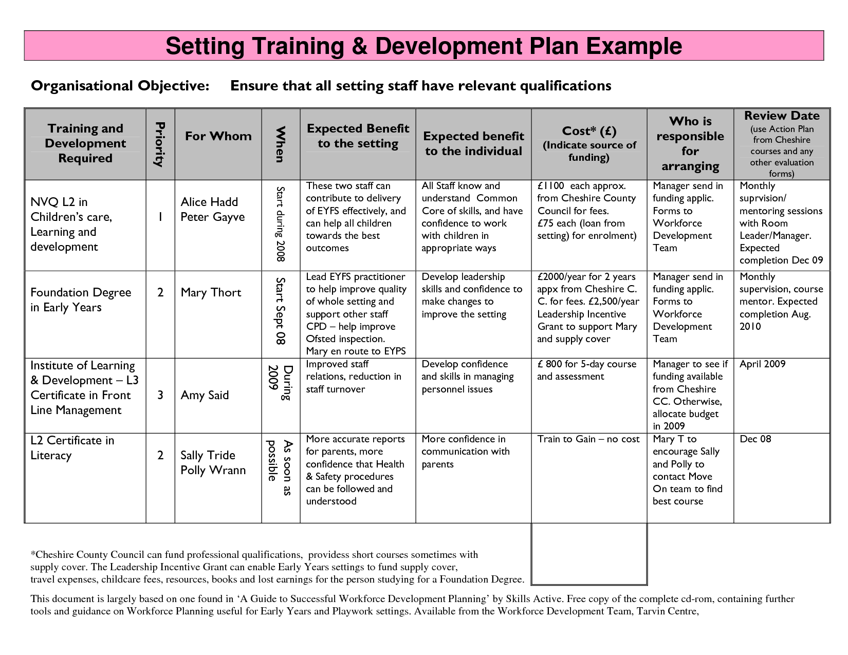 training strategy template Google Search – Personal Development Action Plan Template