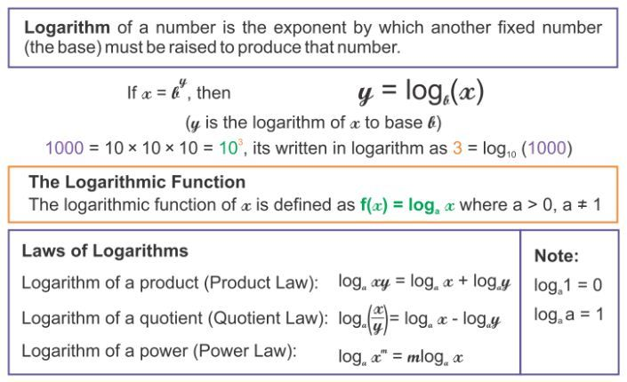 http\/\/wwwaplustopper\/logarithms-work\/ RD Sharma Solutions - arithmetic sequence example