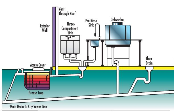 image result for grease trap installation | industrial office